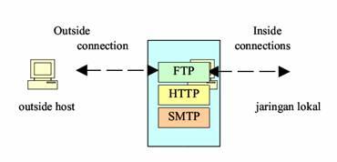 FIREWALL Application-Level Gateway
